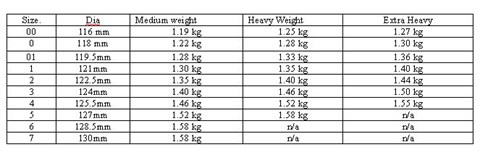 Bowls Weight Table Guide